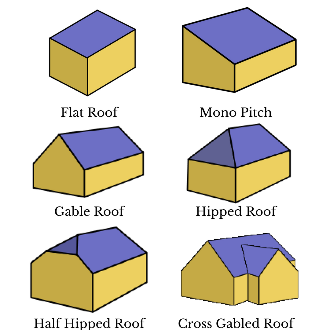 Find out what roof type you have for Different types of roofs