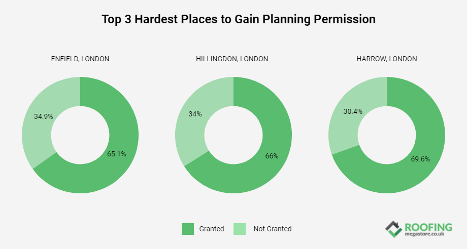 The three hardest places to get planning permission in England, Enfield, Hillingdon and Harrow in London