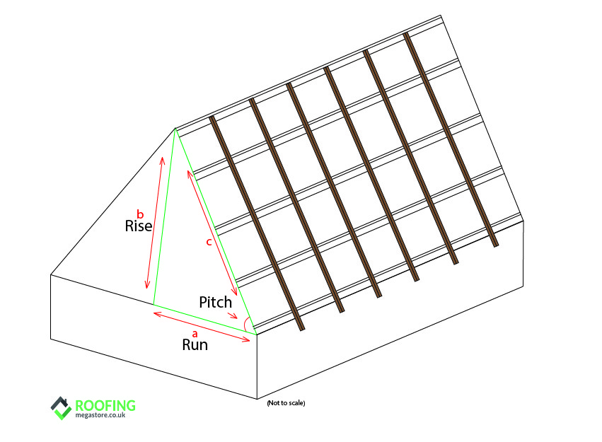 How To Calculate Your Rafter Length Roofing Megastore